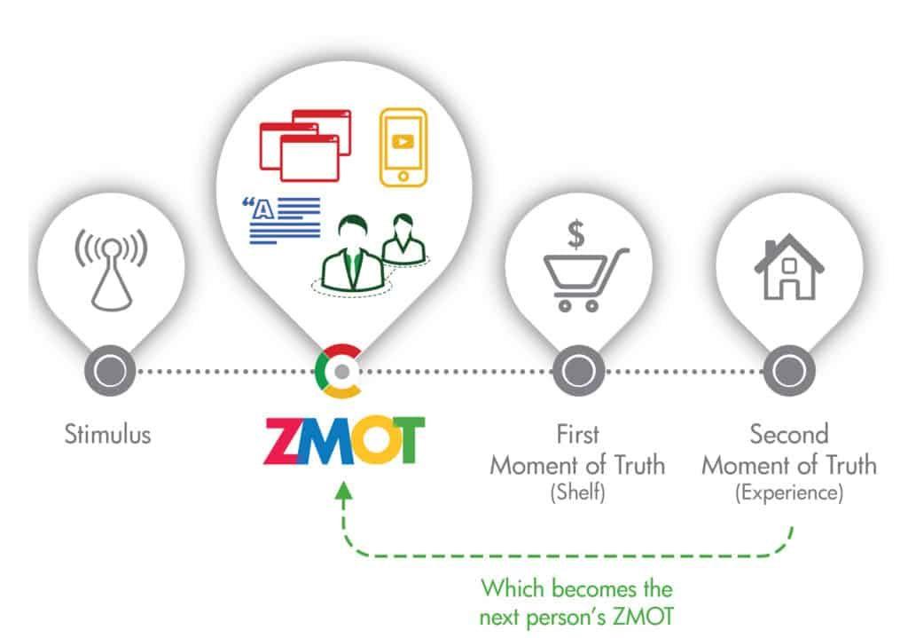 Il nuovo modello decisionale introdotto da Google nel 2011.